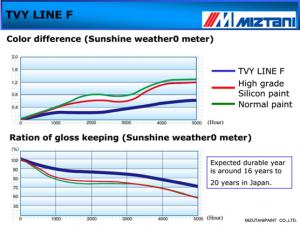 Kết quả thử nghiệm độ bền màu ngói Romatic của công ty Tân Việt Ý sau 5000 giờ trong buồng vi khí hậu tại Công ty Mizutani, Nhật Bản
